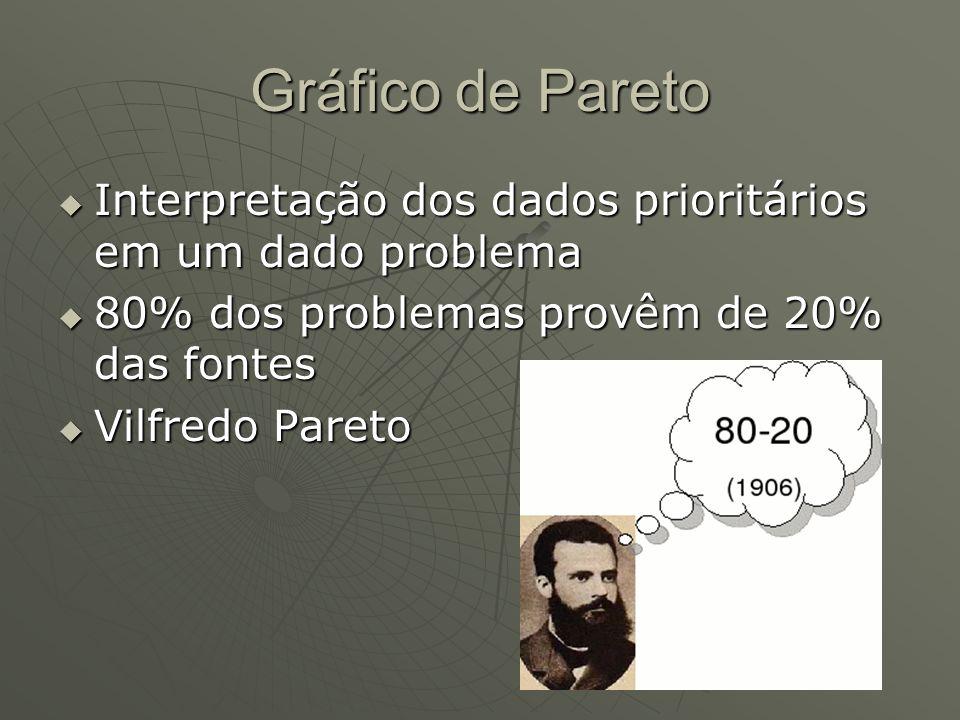 Gráfico de ParetoInterpretação dos dados prioritários em um dado problema. 80% dos problemas provêm de 20% das fontes.