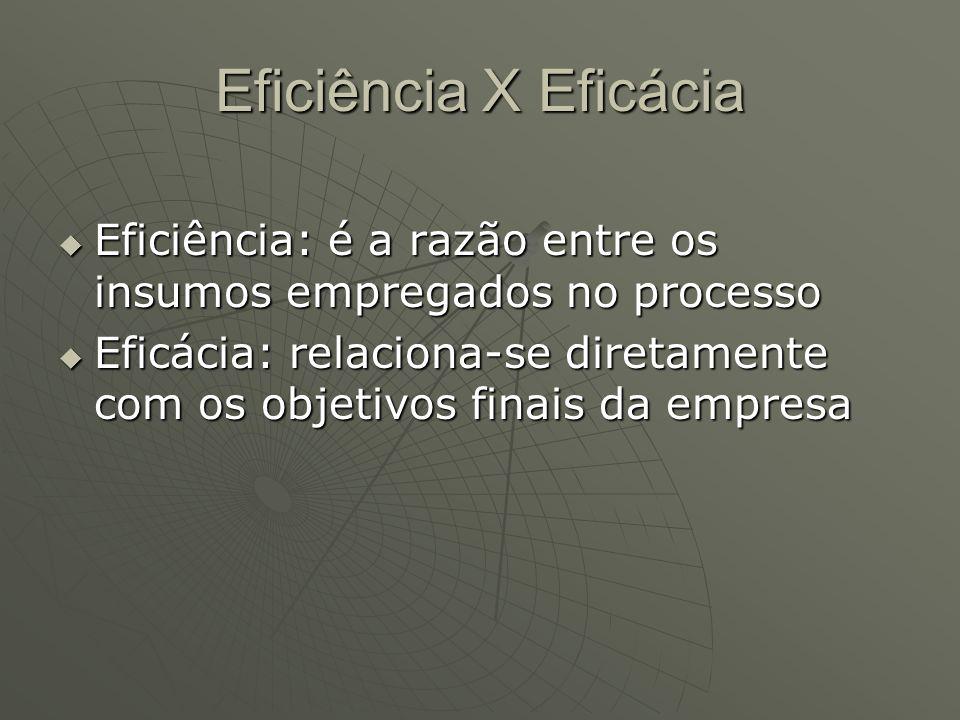 Eficiência X Eficácia Eficiência: é a razão entre os insumos empregados no processo.