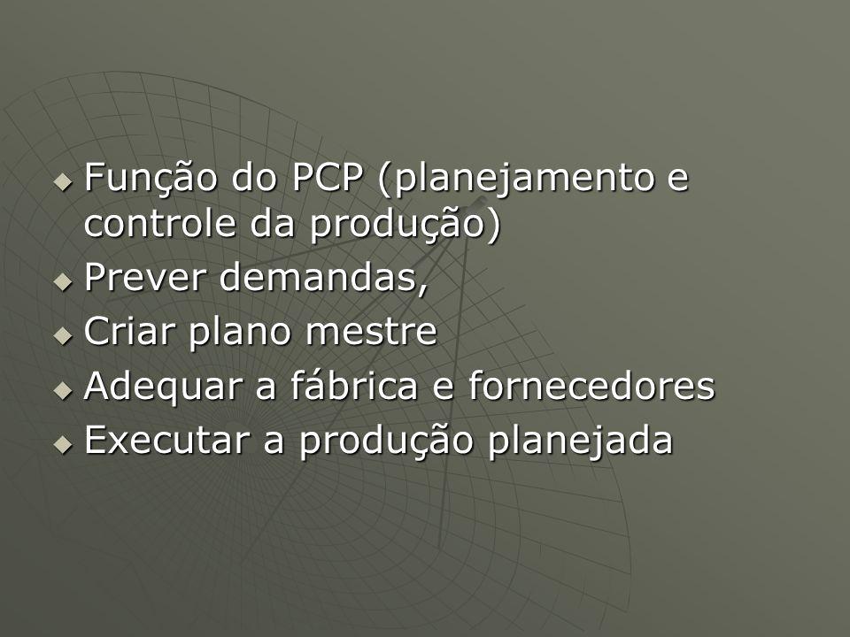Função do PCP (planejamento e controle da produção)