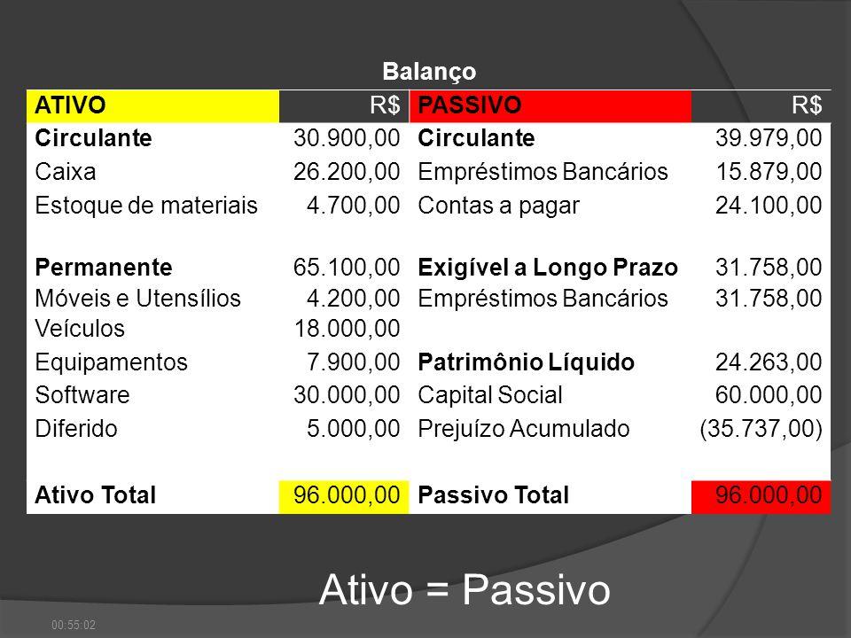 Ativo = Passivo Balanço ATIVO R$ PASSIVO Circulante 30.900,00