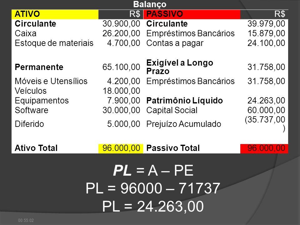 PL = A – PE PL = 96000 – 71737 PL = 24.263,00 Balanço ATIVO R$ PASSIVO