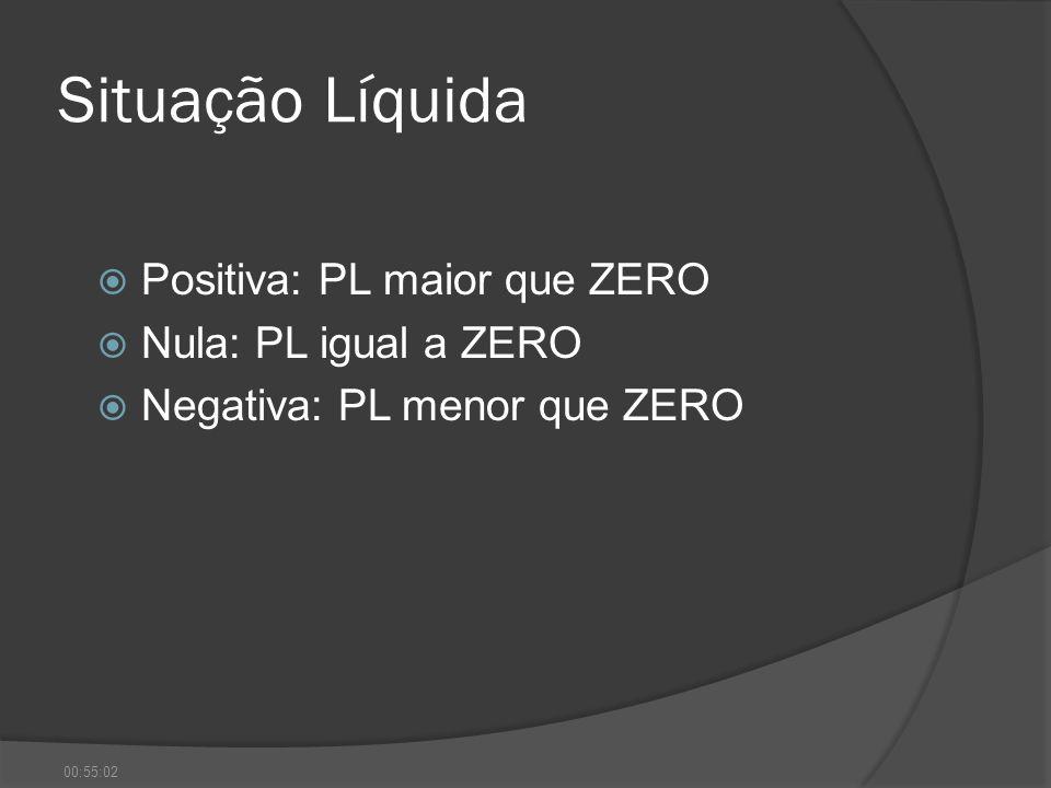 Situação Líquida Positiva: PL maior que ZERO Nula: PL igual a ZERO