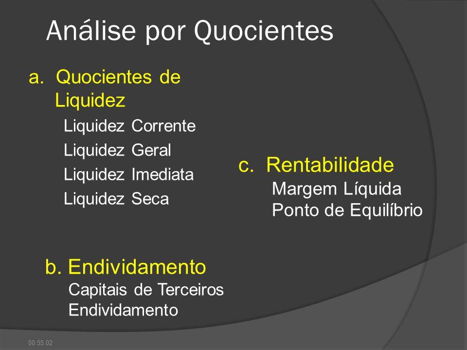 Análise por Quocientes