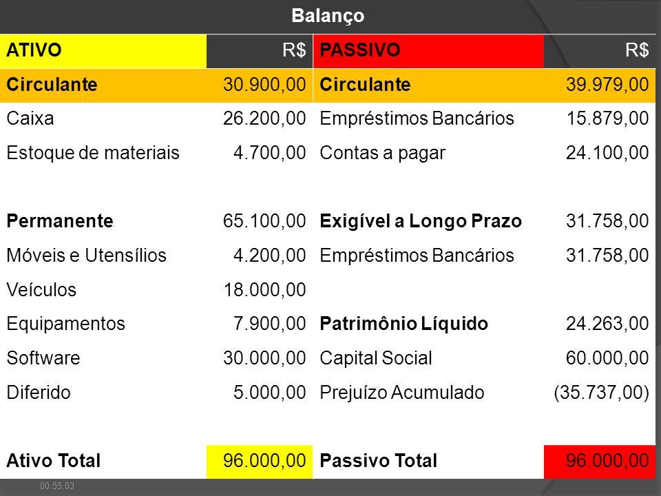 Empréstimos Bancários 15.879,00 Estoque de materiais 4.700,00