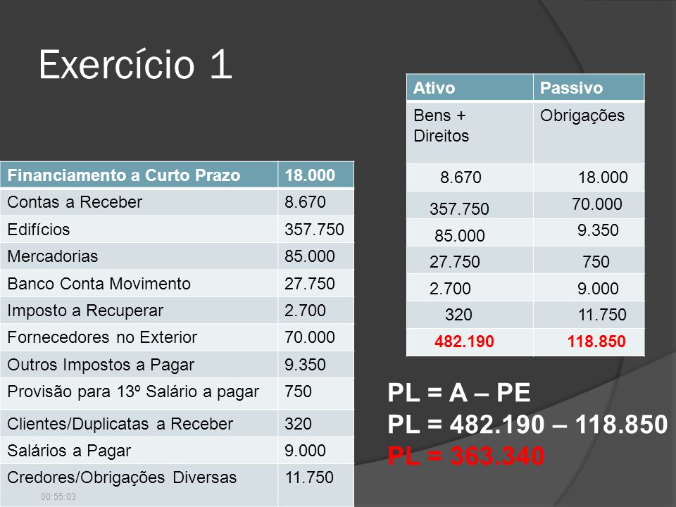 Exercício 1 PL = A – PE PL = 482.190 – 118.850 PL = 363.340 Ativo