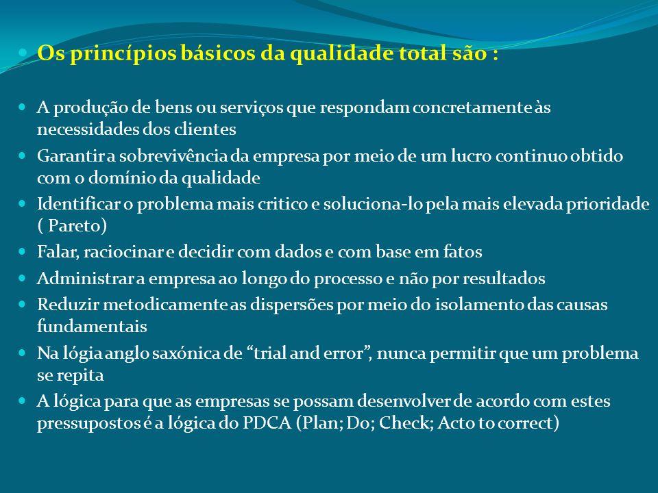 Os princípios básicos da qualidade total são :
