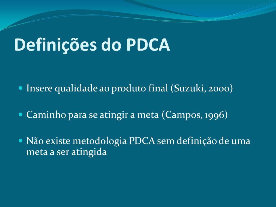 Definições do PDCA Insere qualidade ao produto final (Suzuki, 2000)