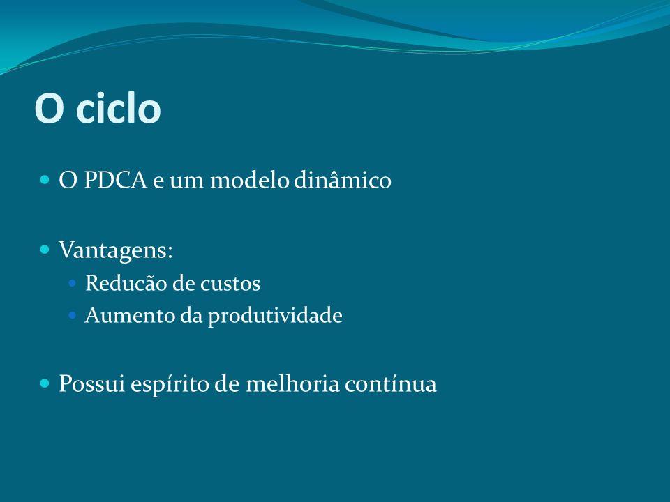 O ciclo O PDCA e um modelo dinâmico Vantagens: