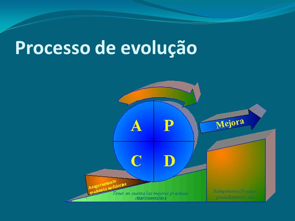 Processo de evolução