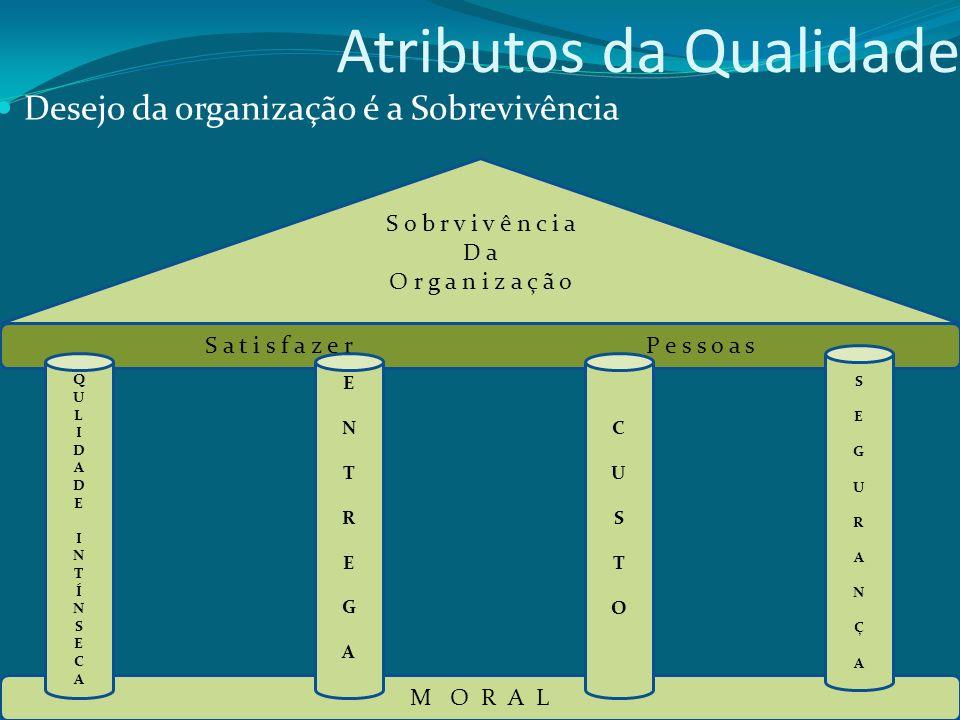 Atributos da Qualidade