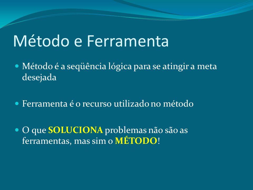 Método e Ferramenta Método é a seqüência lógica para se atingir a meta desejada. Ferramenta é o recurso utilizado no método.