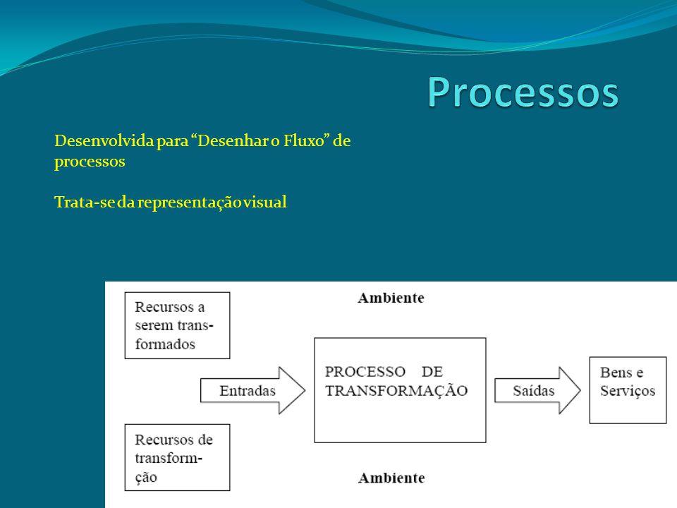 Processos Desenvolvida para Desenhar o Fluxo de processos
