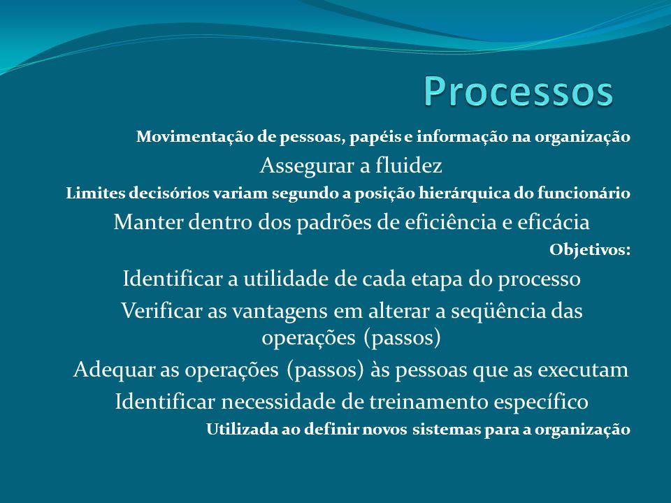 Processos Assegurar a fluidez