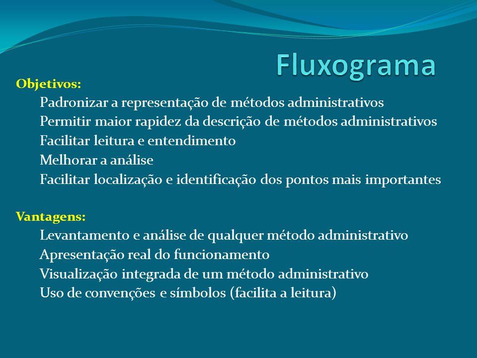 Fluxograma Padronizar a representação de métodos administrativos
