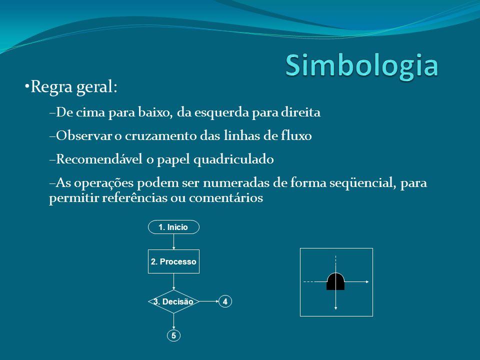 Simbologia Regra geral: De cima para baixo, da esquerda para direita
