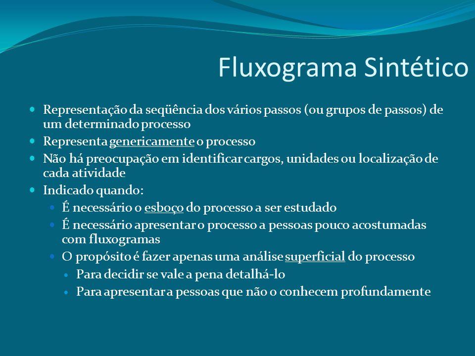 Fluxograma Sintético Representação da seqüência dos vários passos (ou grupos de passos) de um determinado processo.