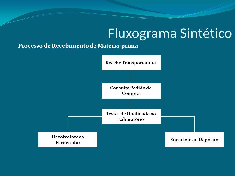 Fluxograma Sintético Processo de Recebimento de Matéria-prima