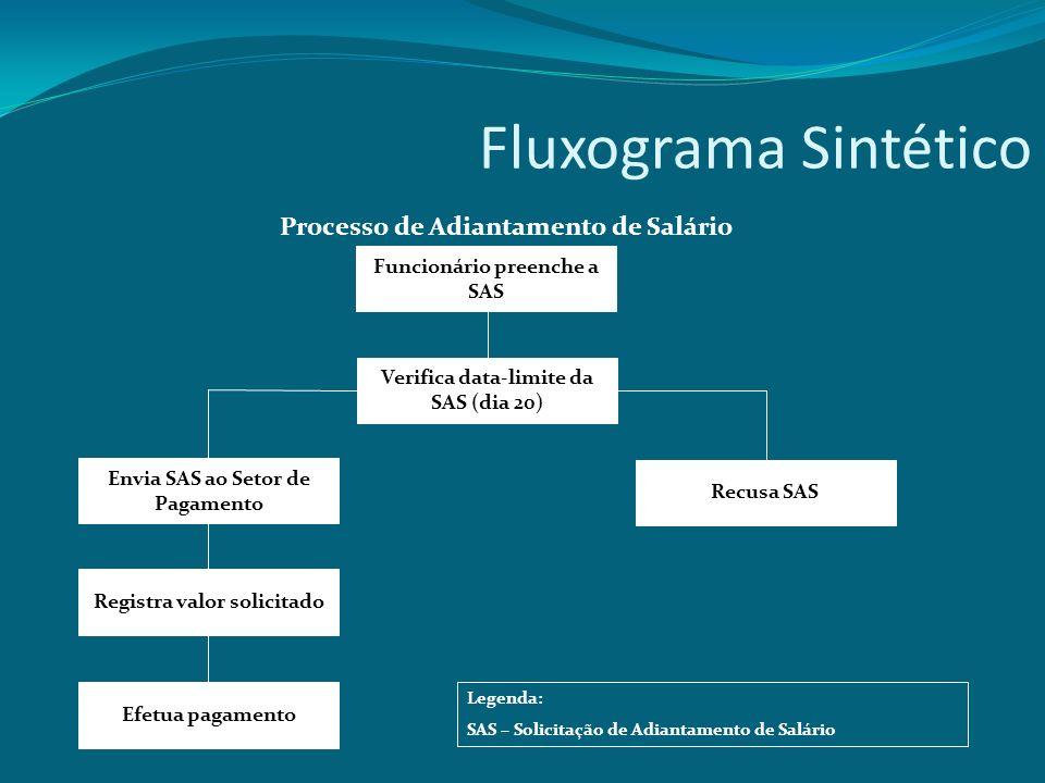 Fluxograma Sintético Processo de Adiantamento de Salário