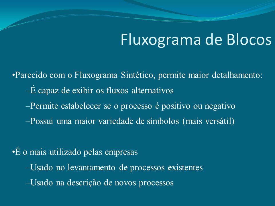 Fluxograma de Blocos Parecido com o Fluxograma Sintético, permite maior detalhamento: É capaz de exibir os fluxos alternativos.
