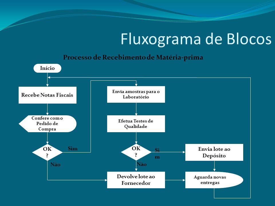Fluxograma de Blocos Processo de Recebimento de Matéria-prima Início