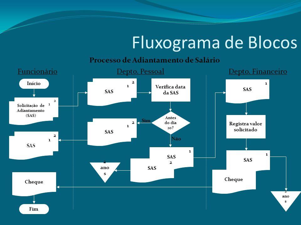 Fluxograma de Blocos Processo de Adiantamento de Salário Funcionário
