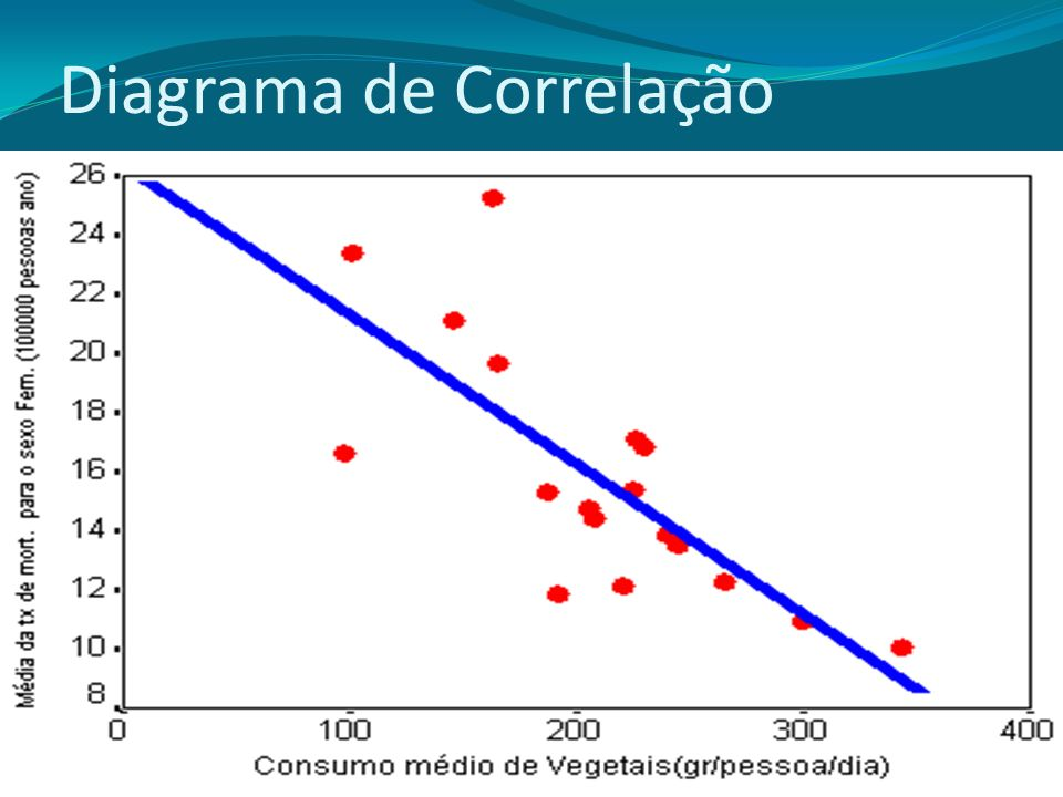 Diagrama de Correlação