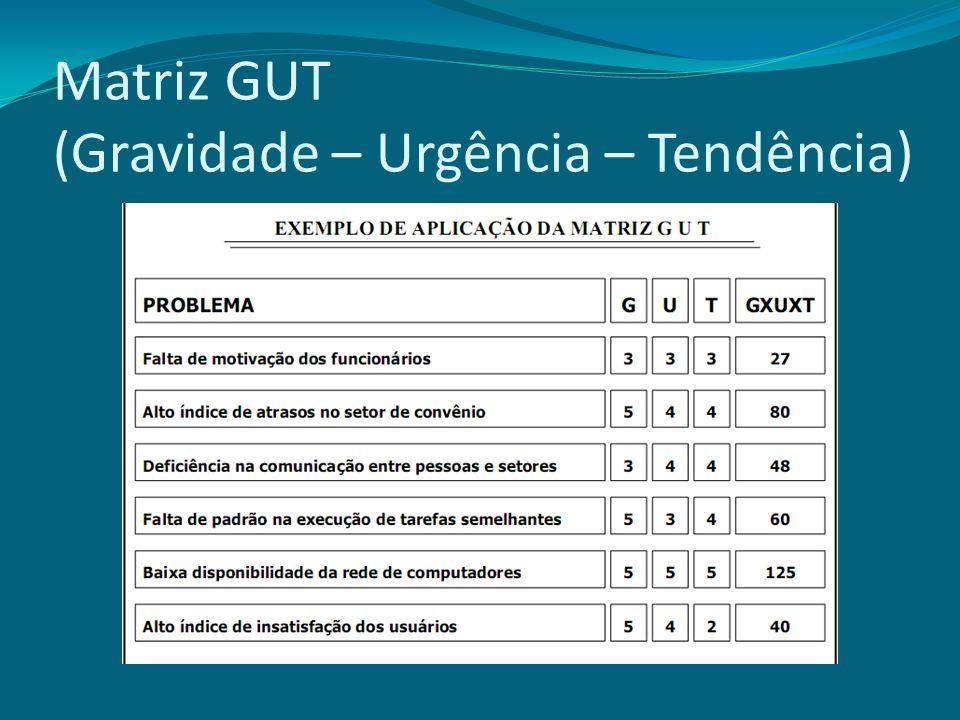 Matriz GUT (Gravidade – Urgência – Tendência)