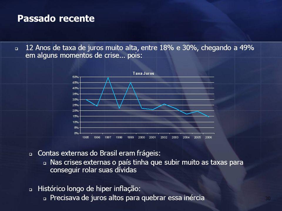Passado recente12 Anos de taxa de juros muito alta, entre 18% e 30%, chegando a 49% em alguns momentos de crise... pois: