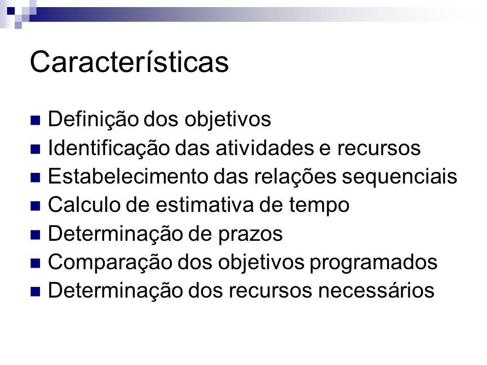 Características Definição dos objetivos
