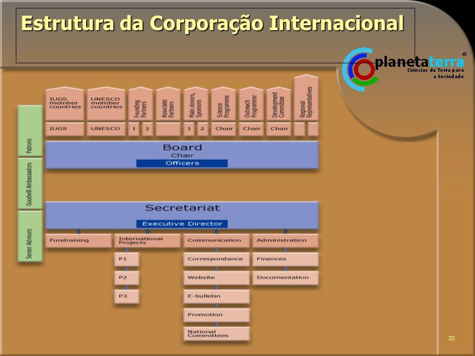 Estrutura da Corporação Internacional
