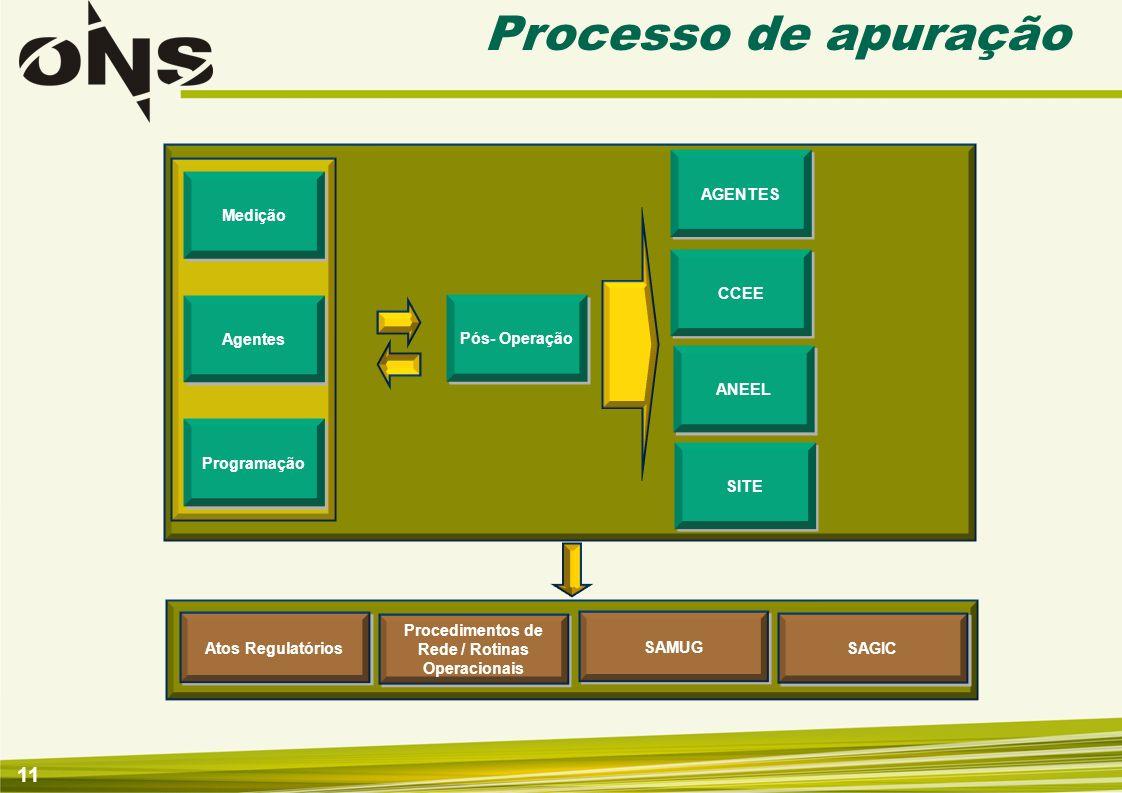 Procedimentos de Rede / Rotinas Operacionais
