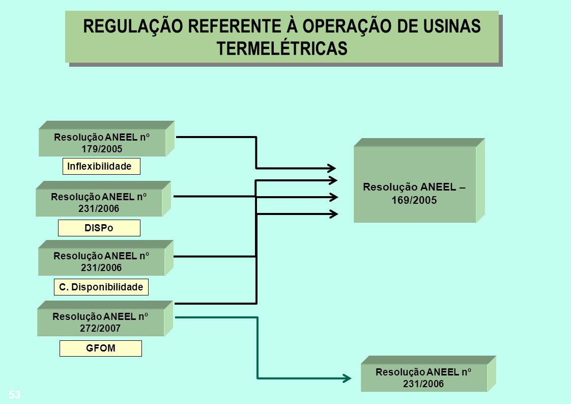 REGULAÇÃO REFERENTE À OPERAÇÃO DE USINAS TERMELÉTRICAS