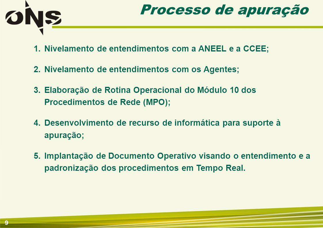 Processo de apuração Nivelamento de entendimentos com a ANEEL e a CCEE; Nivelamento de entendimentos com os Agentes;