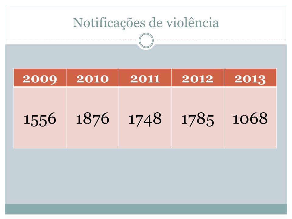 Notificações de violência