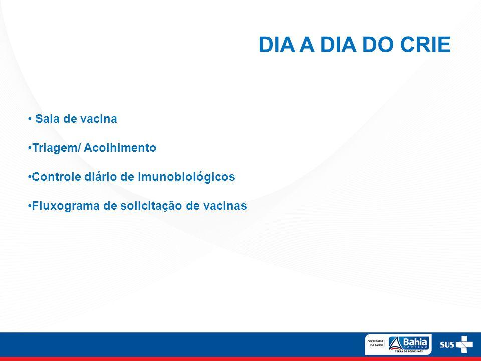 DIA A DIA DO CRIE Sala de vacina Triagem/ Acolhimento