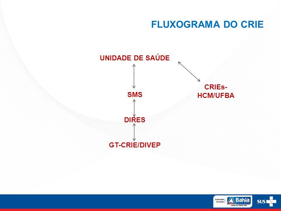 FLUXOGRAMA DO CRIE UNIDADE DE SAÚDE SMS DIRES CRIEs-HCM/UFBA