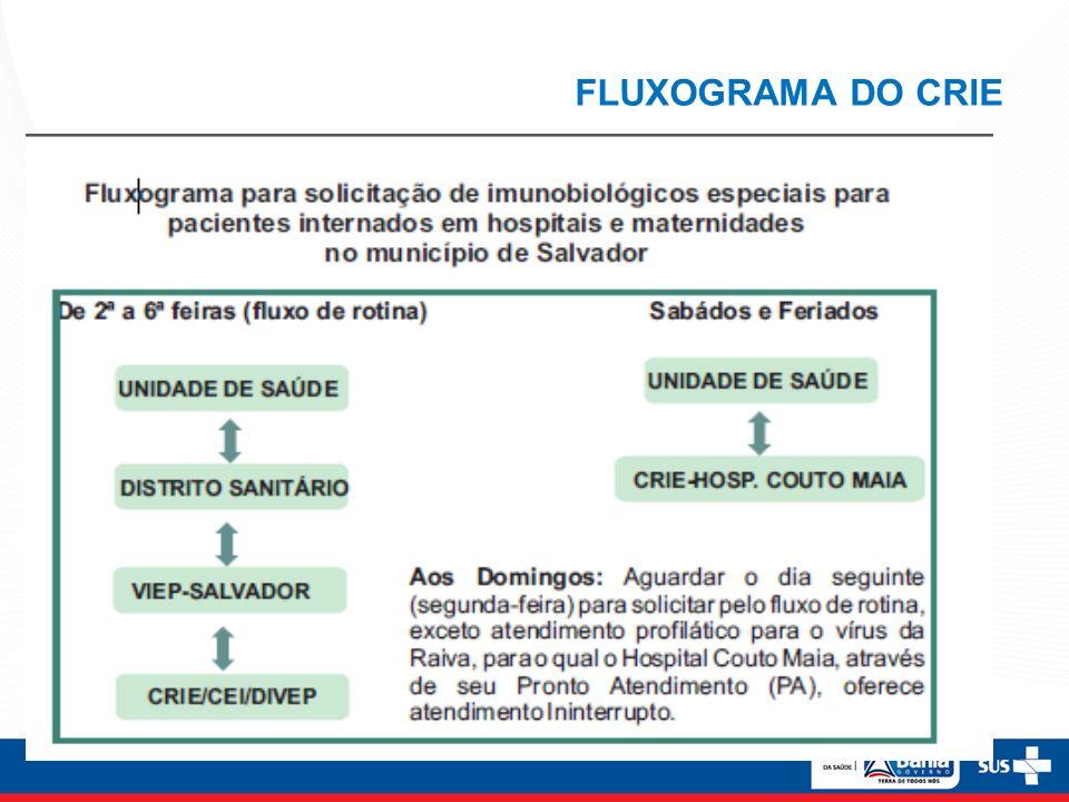 FLUXOGRAMA DO CRIE
