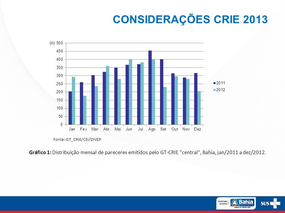 CONSIDERAÇÕES CRIE 2013 Fonte: GT_CRIE/CEI/DIVEP.