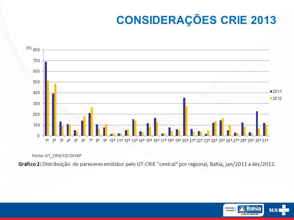 CONSIDERAÇÕES CRIE 2013 Gráfico 2: Distribuição de pareceres emitidos pelo GT-CRIE central por regional, Bahia, jan/2011 a dez/2012.