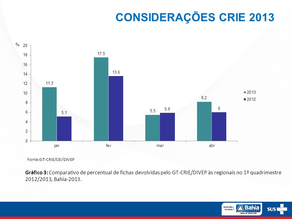 CONSIDERAÇÕES CRIE 2013 % Fonte:GT-CRIE/CEI/DIVEP.