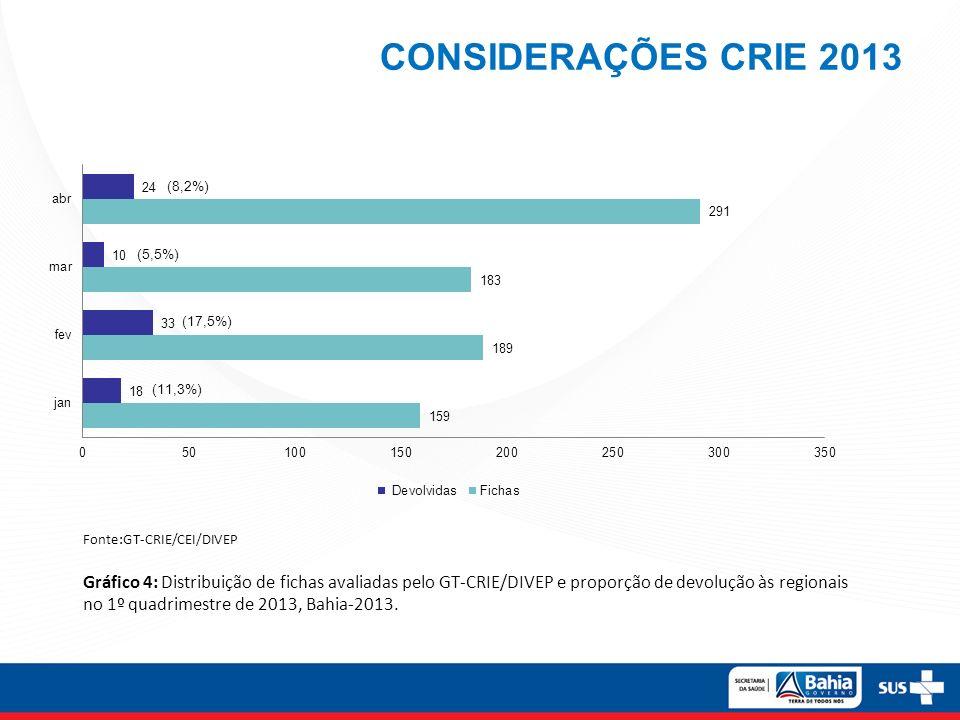 CONSIDERAÇÕES CRIE 2013 (8,2%) Fonte:GT-CRIE/CEI/DIVEP.