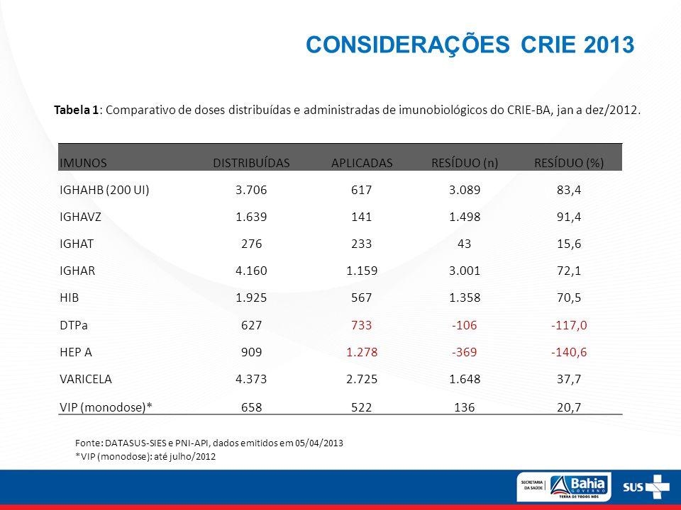 CONSIDERAÇÕES CRIE 2013 Tabela 1: Comparativo de doses distribuídas e administradas de imunobiológicos do CRIE-BA, jan a dez/2012.