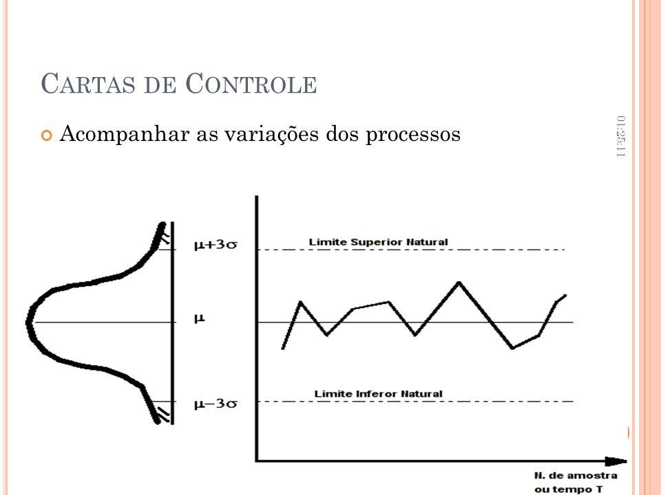 Cartas de Controle 06:02:09 Acompanhar as variações dos processos