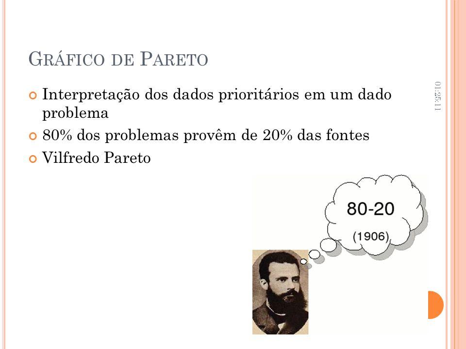 Gráfico de Pareto06:02:09. Interpretação dos dados prioritários em um dado problema. 80% dos problemas provêm de 20% das fontes.