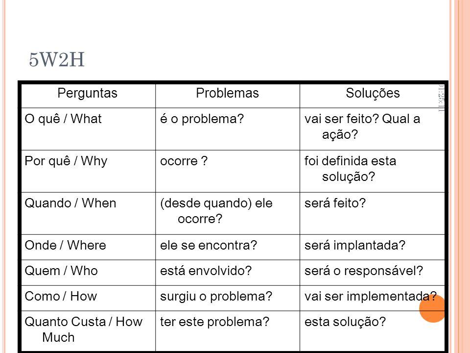 5W2H Perguntas Problemas Soluções O quê / What é o problema