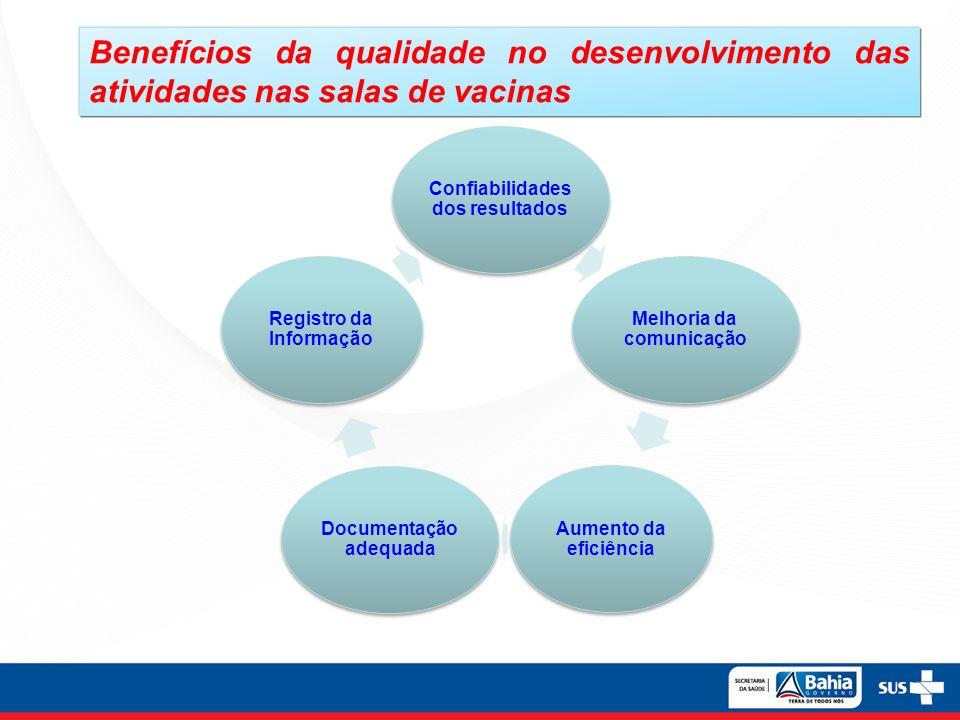 Benefícios da qualidade no desenvolvimento das atividades nas salas de vacinas