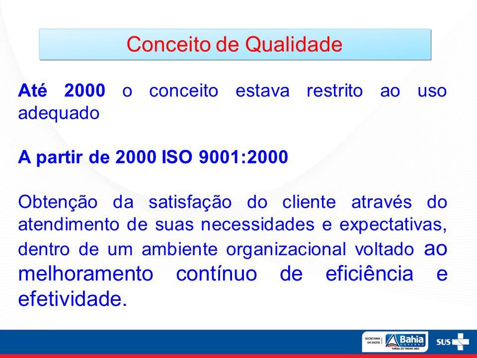 Conceito de Qualidade Até 2000 o conceito estava restrito ao uso adequado. A partir de 2000 ISO 9001:2000.