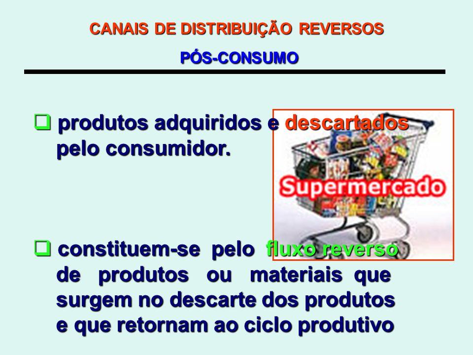 CANAIS DE DISTRIBUIÇÃO REVERSOS PÓS-CONSUMO