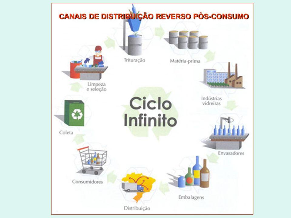 CANAIS DE DISTRIBUIÇÃO REVERSO PÓS-CONSUMO
