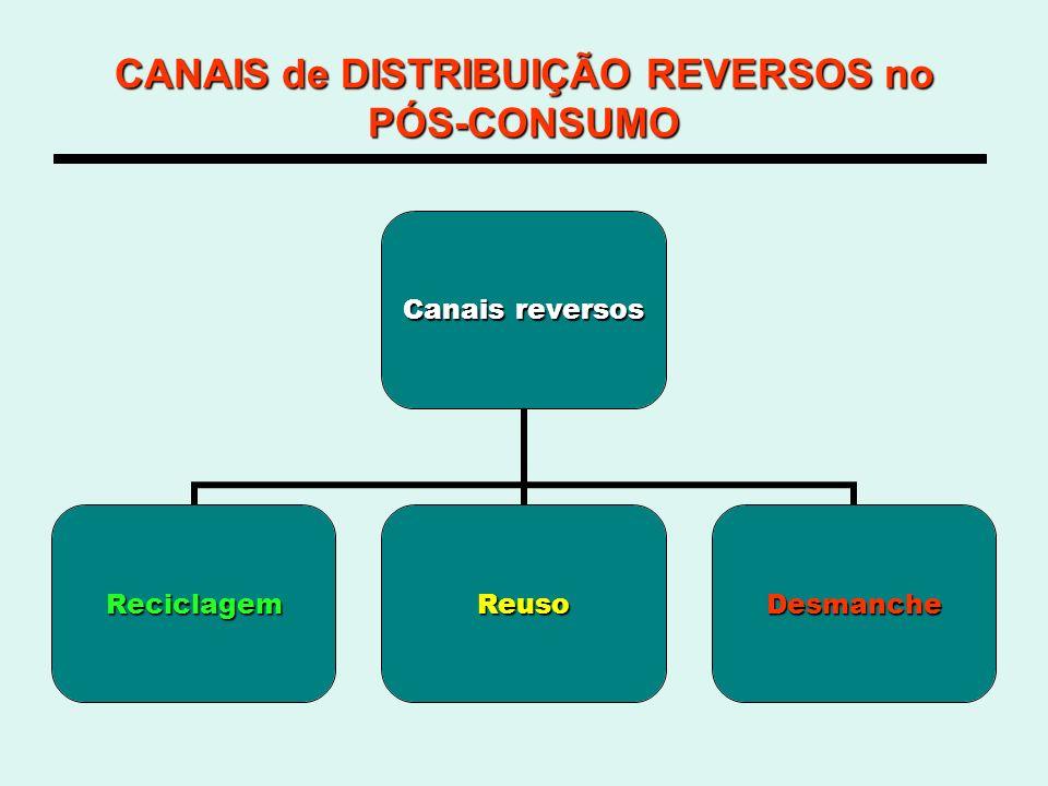 CANAIS de DISTRIBUIÇÃO REVERSOS no PÓS-CONSUMO